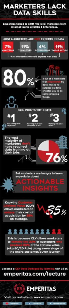 marketers-lack-data-skills-infographic-emperitas