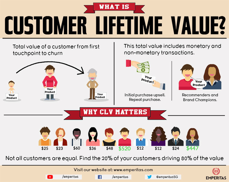 what-is-customer-lifetime-value-infographic-emperitas